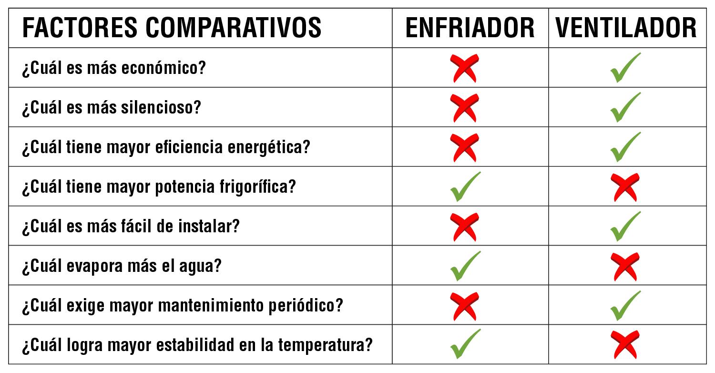 Tabla comparativa enfriadores VS ventiladores de superficie.