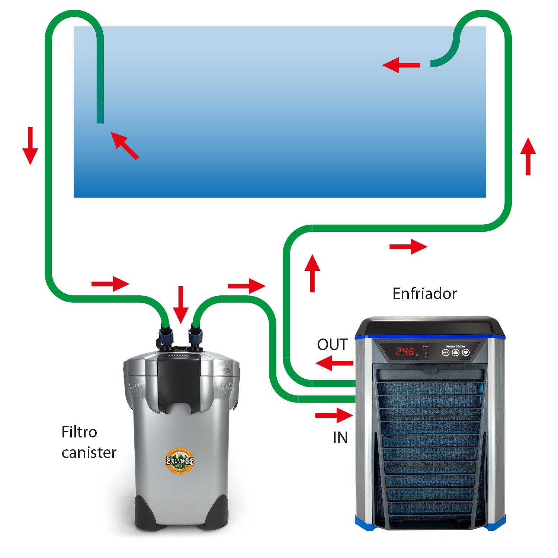 Diagrama de flujo de la instalación de un enfriador