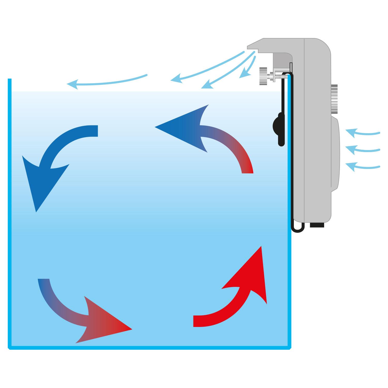 Ventilador de superficie: flujo del aire y de el agua.